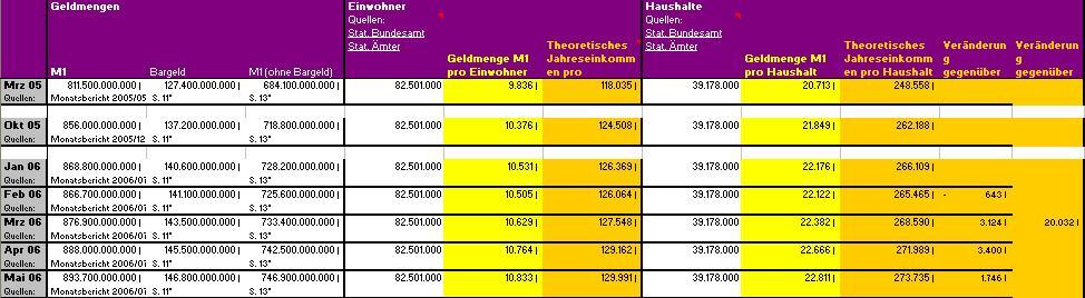 Monopoly Deutschland Geldverteilung